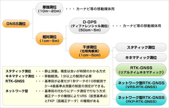 GNSSの測位方法の種類