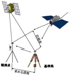 RTK-GNSS測位方式