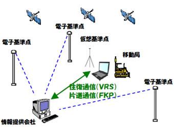 ネットワーク型RTK-GNSS測位方式