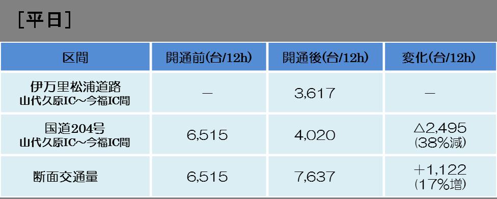 【2015/04/20】伊万里松浦道路(山代久原IC~今福IC)開通直後の交通状況について