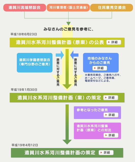 遠賀川水系河川整備計画ができる...