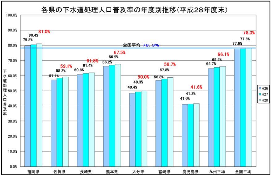 九州の下水道整備状況について(...